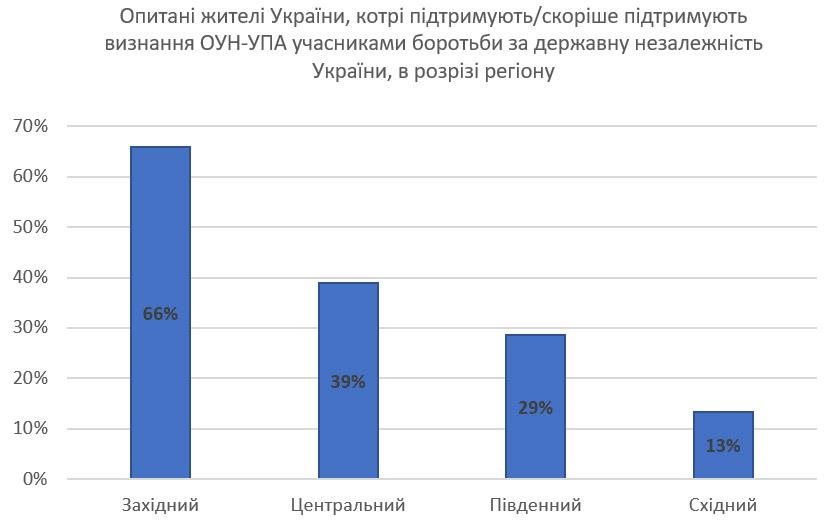 опрос по ОУН-УПА-1