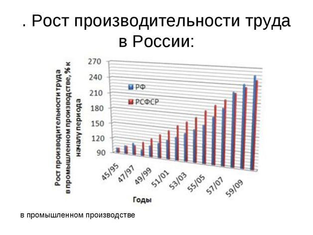 график роста