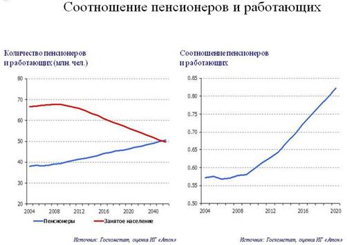 соотношение пенсионеров и работающих