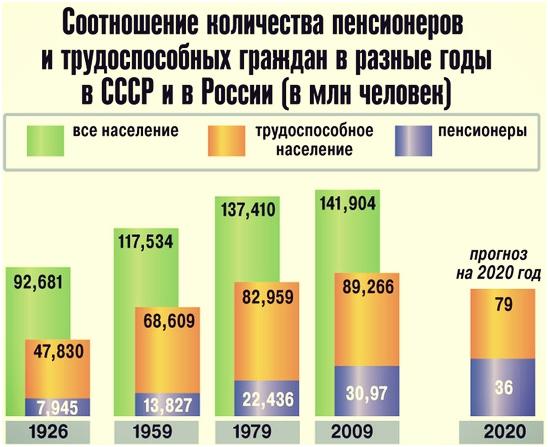 соотношение работ и пенс