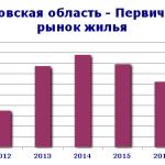 цены в орловской области