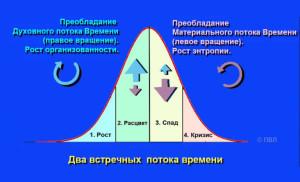 10.-Vstrechnyie-potoki-vremeni-S-768x468