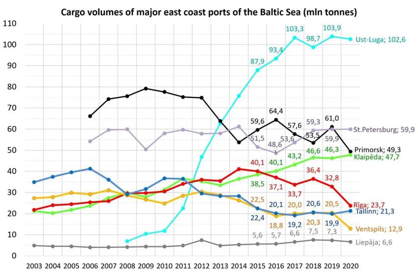 тоннаж портов в восточной европе