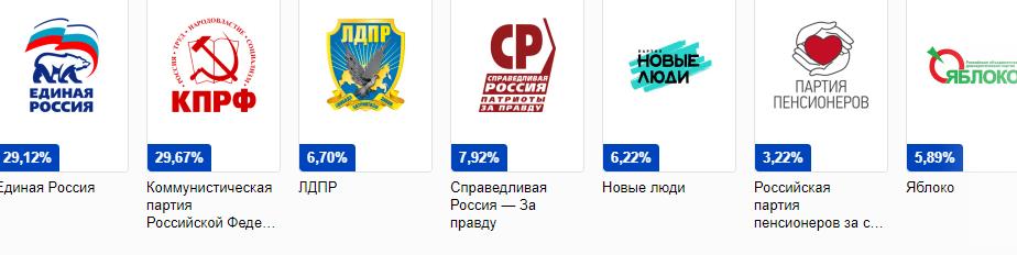 выборы в москве-1